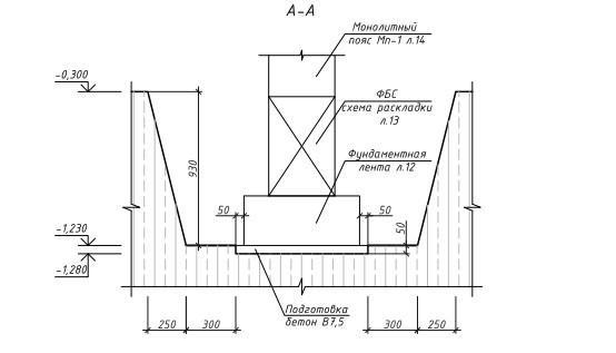 строительство сборно-монолитного ленточного фундамента