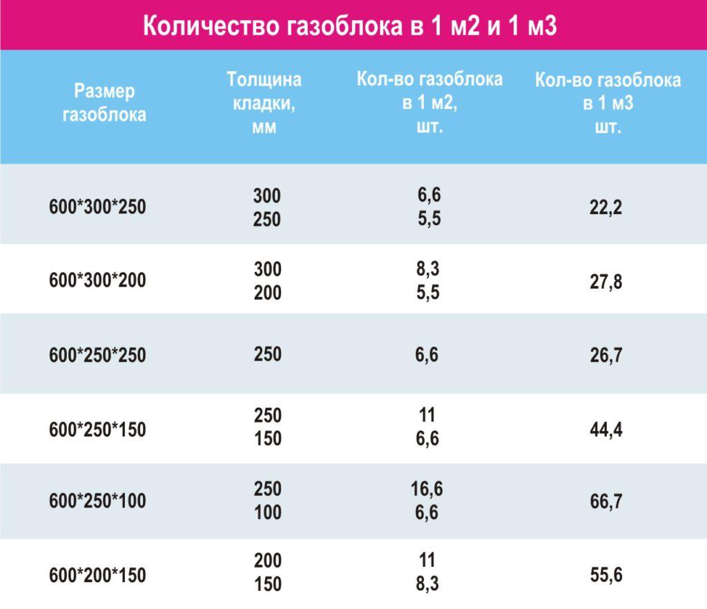 Количество газоблока в 1 м2 и в 1 м3