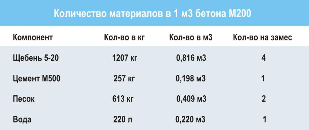 Состав бетона м200